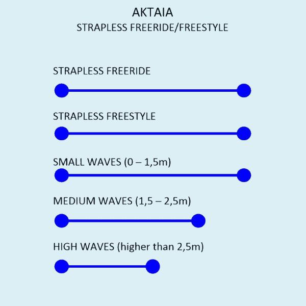 Woodboard Kitesurfing Aktaia Strapless Freestyle